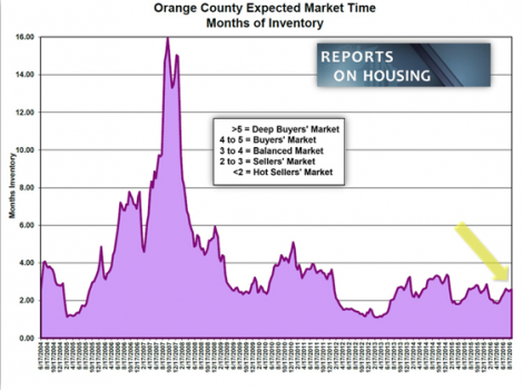 Orange County Housing Report – Autumn Market