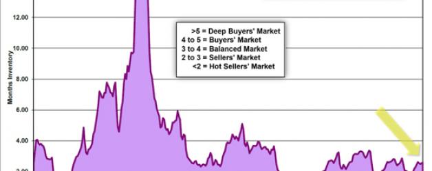 Orange County Housing Report – Autumn Market